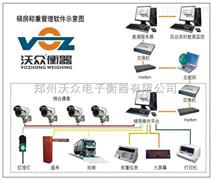 沃众衡器专业提供地磅房称重系统网络管理解决方案
