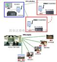 无线通信模块在水泥生产线的应用方案