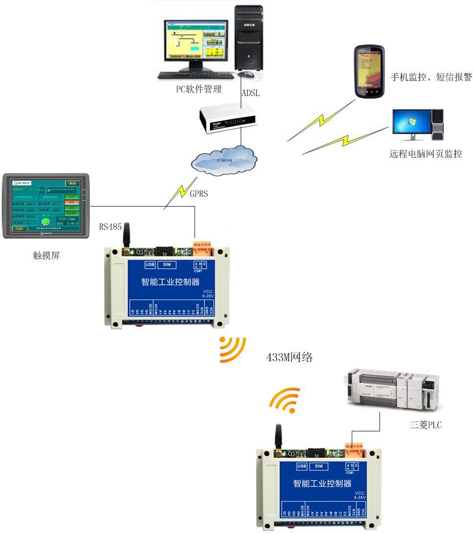 通信工程项目结构图