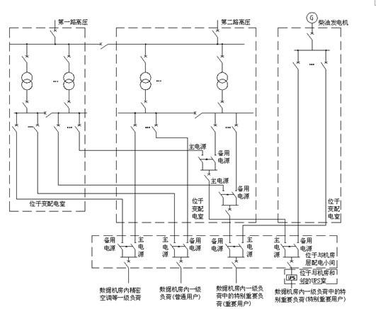 数据中心机房电气系统设计与监控产品选型