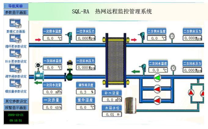 热力管网集中监控管理系统设计方案
