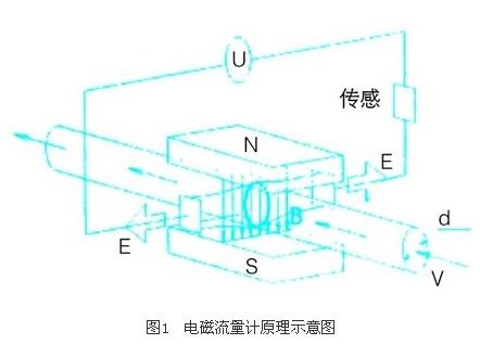 矿浆流量计的工作原理是基于法拉第电磁感应定律.