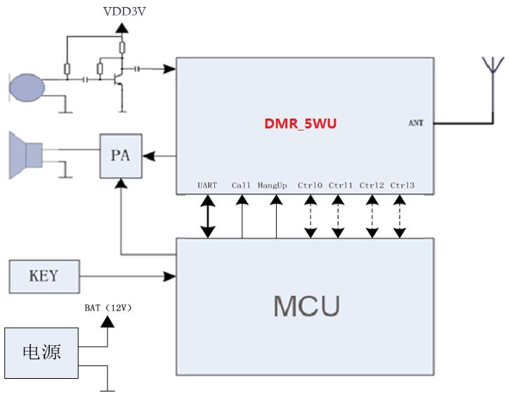 SR_DMR_5WU是一款采用DMR标准的数字对讲模块,支持单工/全双工语音、确认/非确认数据短信通信。本模块内置了高性能的射频收发芯片、射频功放、DMR数字对讲芯片HR_C5000、高性能声码器、主控MCU。外部MCU可通过标准的异步串口通信设置模块的工作参数并控制模块工作状态。该模块仅需外接天线、麦克风、语音功放即可组成一台完整的DMR数字对讲机。