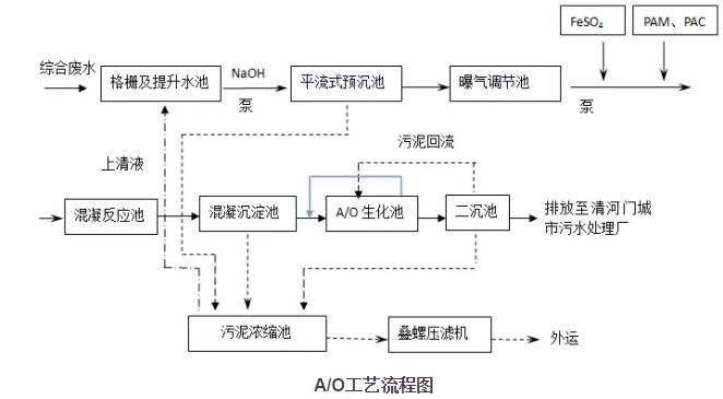 智能制造装备 智能环保设备 污水处理设备 潍坊一辰环保水处理设备
