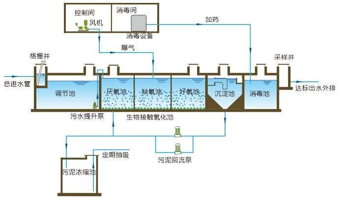 阿拉善家用地埋式污水处理设备